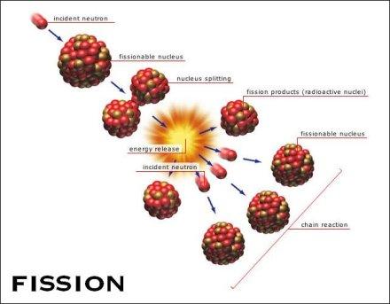 fisi nuklir