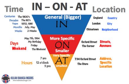 Perbedaan Penggunaan Preposition In On dan At