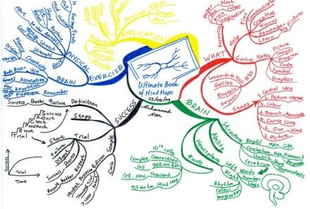 contoh-mind-map